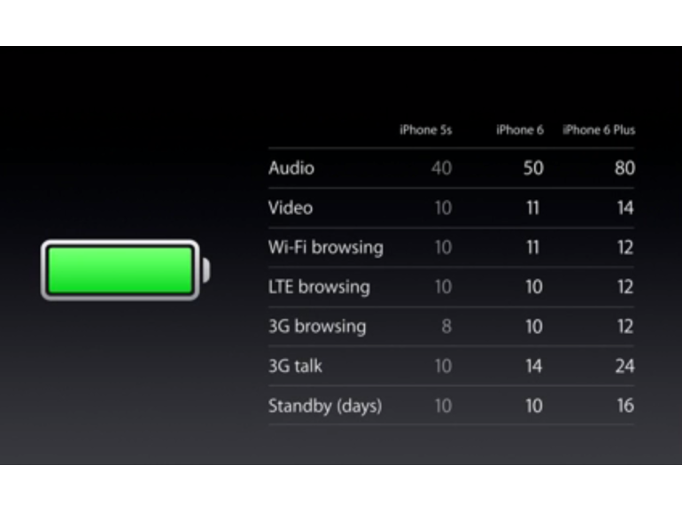 iPhone 6 and iPhone 6 Plus battery life stats